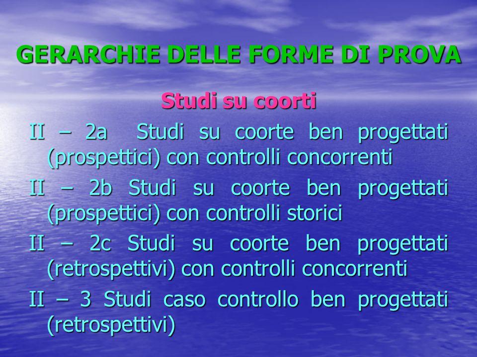 GERARCHIE DELLE FORME DI PROVA Studi su coorti II – 2a Studi su coorte ben progettati (prospettici) con controlli concorrenti II – 2b Studi su coorte