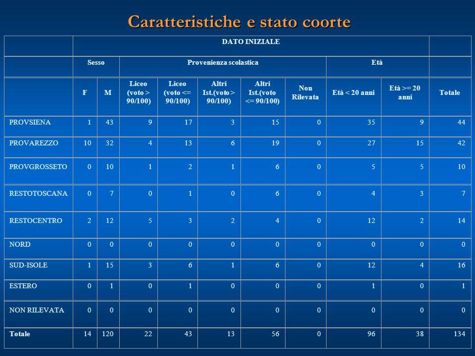 Caratteristiche e stato coorte DATO INIZIALE SessoProvenienza scolasticaEtà FM Liceo (voto > 90/100) Liceo (voto <= 90/100) Altri Ist.(voto > 90/100)