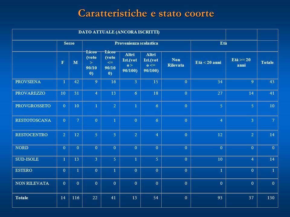 Caratteristiche e stato coorte DATO ATTUALE (ANCORA ISCRITTI) SessoProvenienza scolasticaEtà FM Liceo (voto > 90/10 0) Liceo (voto <= 90/10 0) Altri I