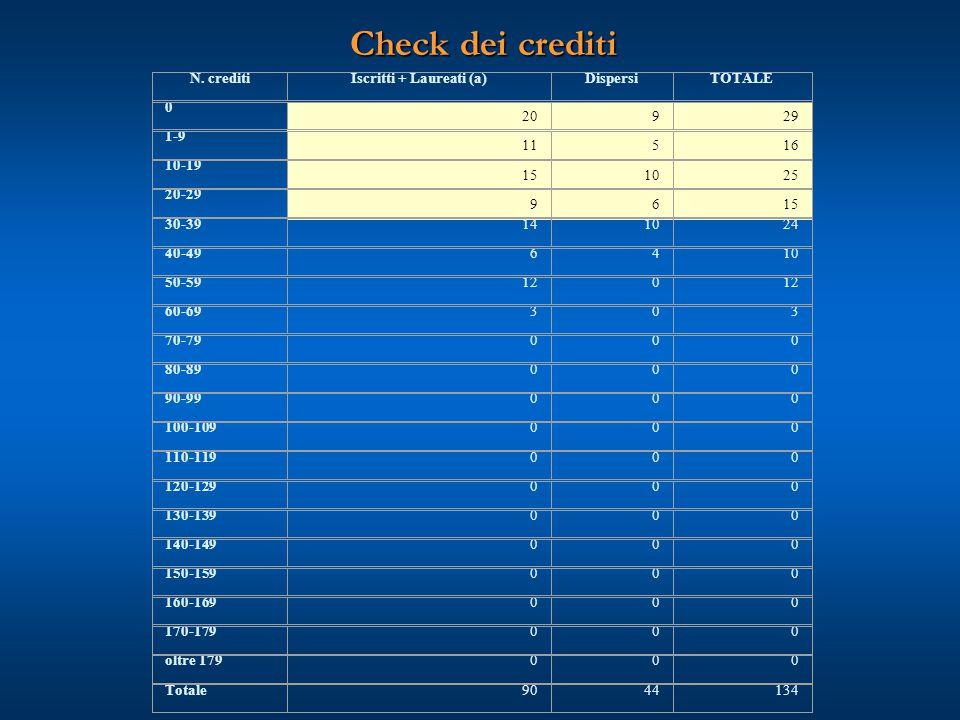 Check dei crediti N. creditiIscritti + Laureati (a)DispersiTOTALE 0 20929 1-9 11516 10-19 151025 20-29 9615 30-39141024 40-496410 50-59120 60-69303 70