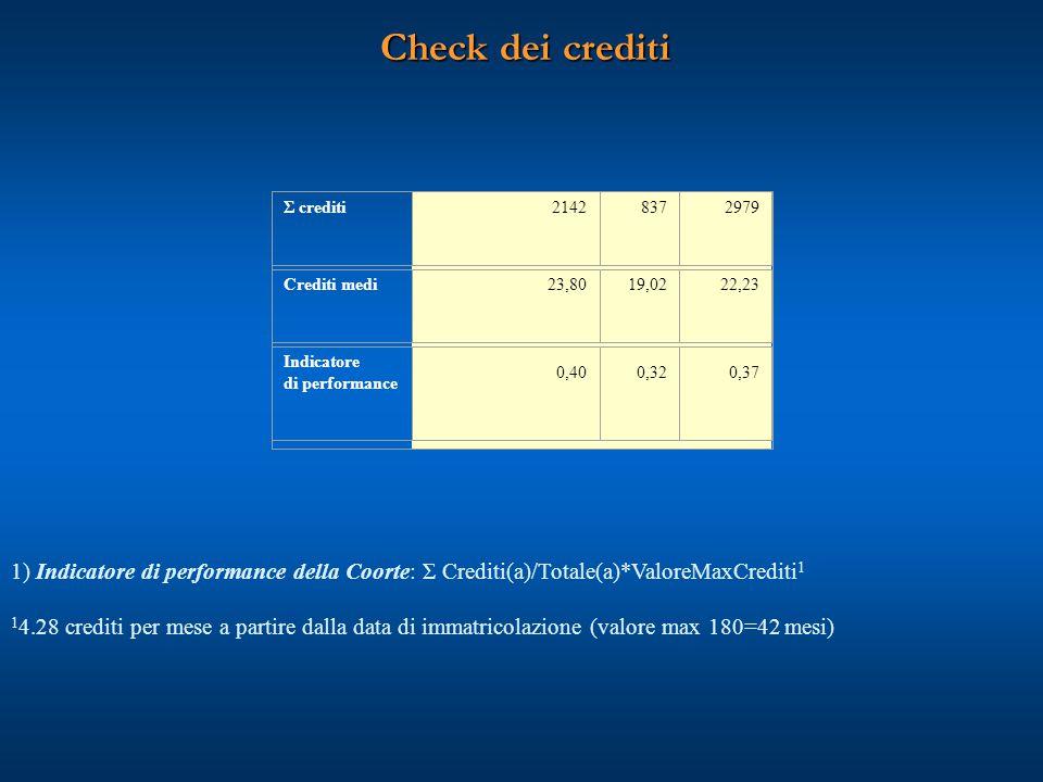 Check dei crediti Σ crediti21428372979 Crediti medi23,8019,0222,23 Indicatore di performance 0,400,320,37 1) Indicatore di performance della Coorte: Σ
