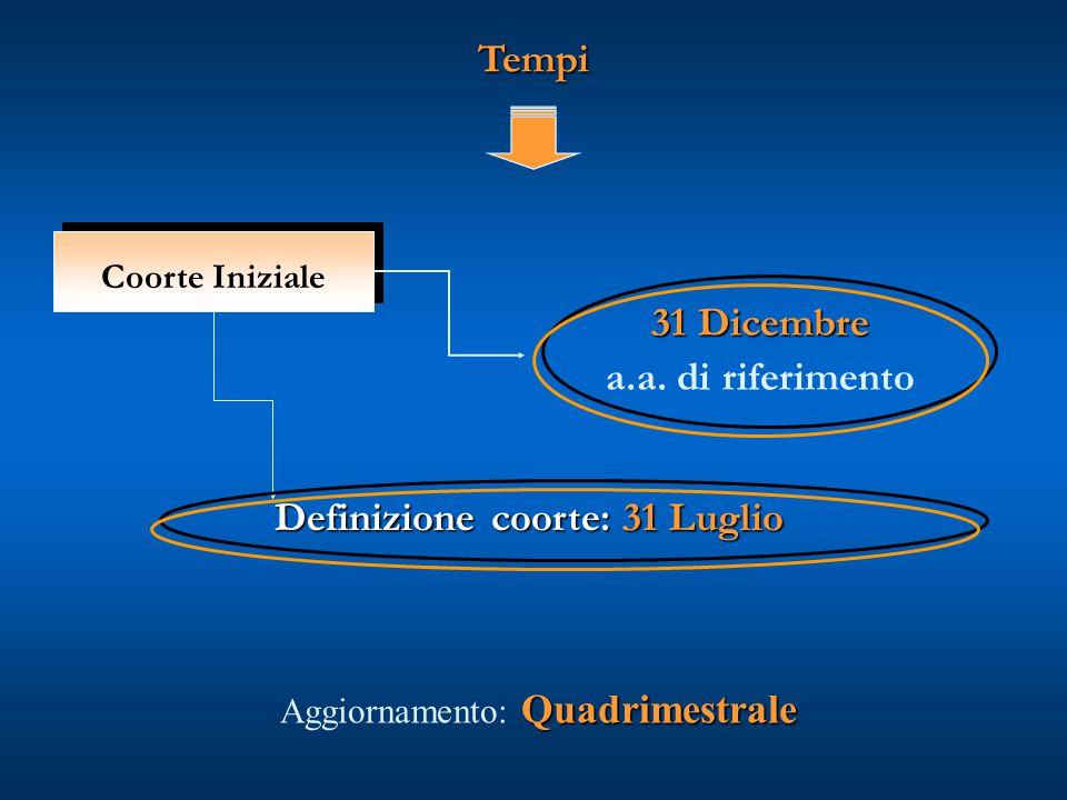 Tempi Quadrimestrale Aggiornamento: Quadrimestrale Coorte Iniziale 31 Dicembre a.a. di riferimento Definizione coorte: 31 Luglio