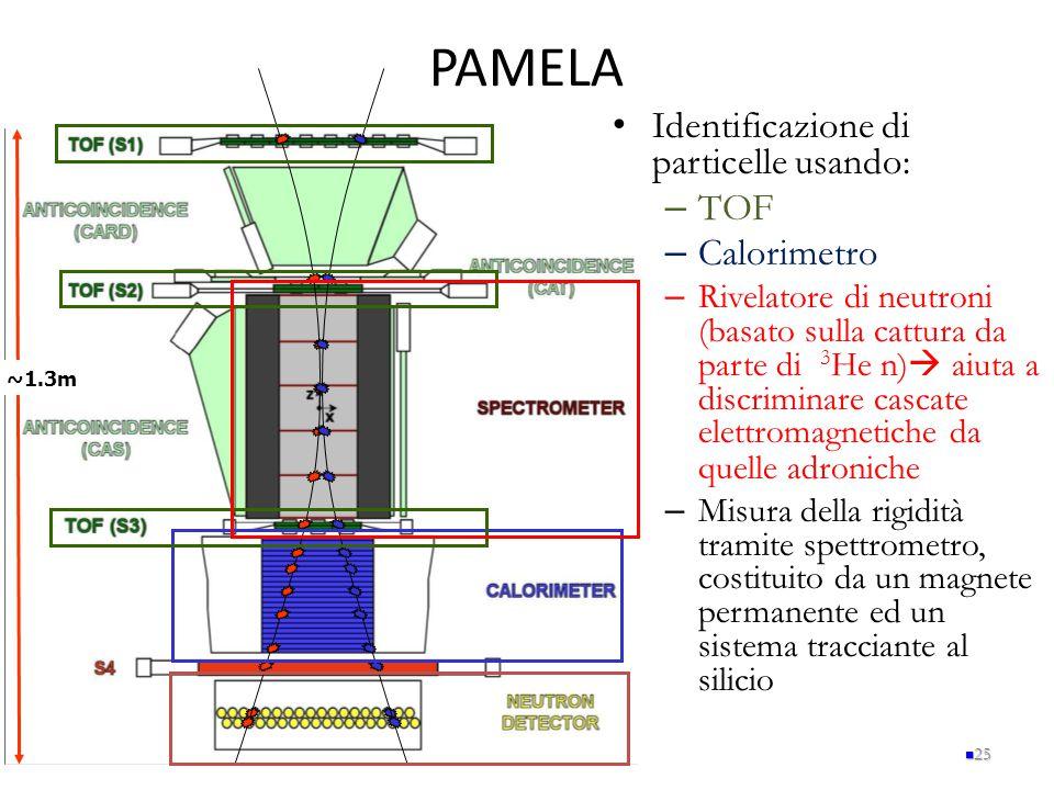 PAMELA 25 Identificazione di particelle usando: – TOF – Calorimetro – Rivelatore di neutroni (basato sulla cattura da parte di 3 He n)  aiuta a discr