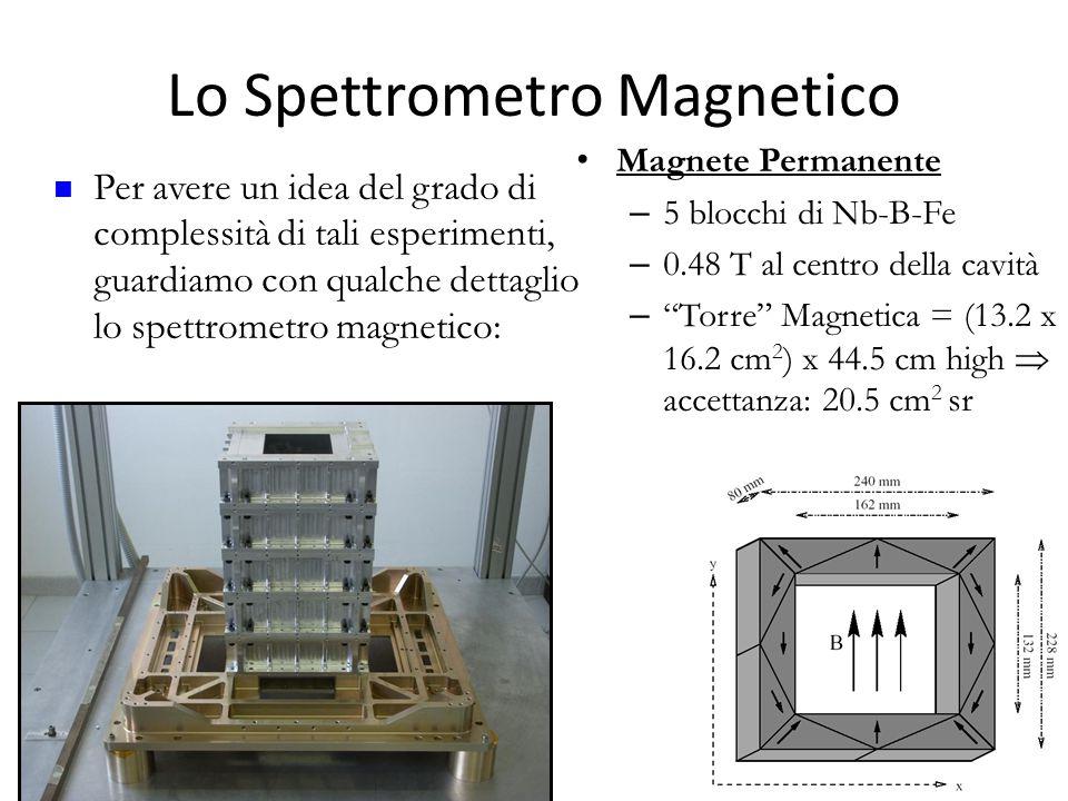 """Lo Spettrometro Magnetico 27 Magnete Permanente – 5 blocchi di Nb-B-Fe – 0.48 T al centro della cavità – """"Torre"""" Magnetica = (13.2 x 16.2 cm 2 ) x 44."""
