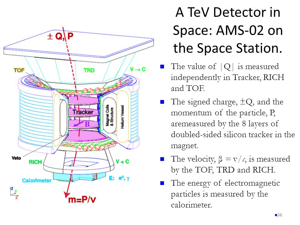 A TeV Detector in Space: AMS-02 on the Space Station. 36 The value of |Q| is measured independently in Tracker, RICH and TOF. The signed charge, ±Q, a
