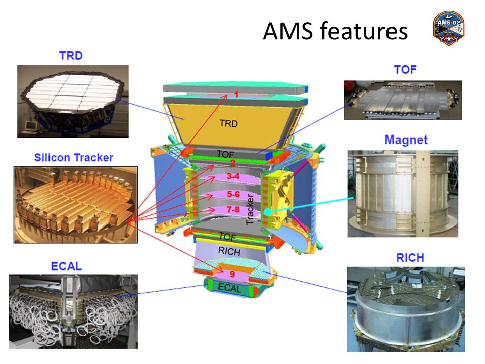 AMS features 37 ≈3m
