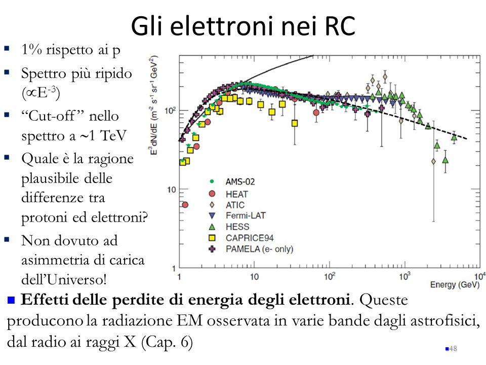"""Gli elettroni nei RC  1% rispetto ai p  Spettro più ripido (  E -3 )  """"Cut-off"""" nello spettro a  1 TeV  Quale è la ragione plausibile delle diff"""