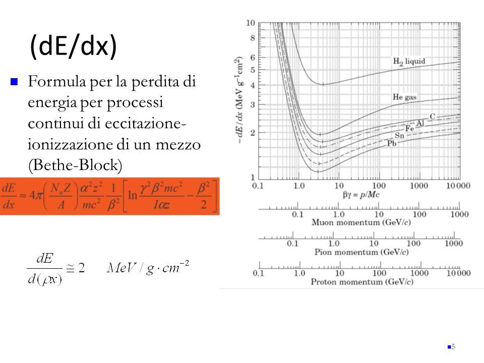 dE/dx 56 Particelle della stessa velocità hanno praticamente la stessa dE/dx in materiali diversi È presente una piccola diminuzione della perdita di energia all'aumentare di Z.