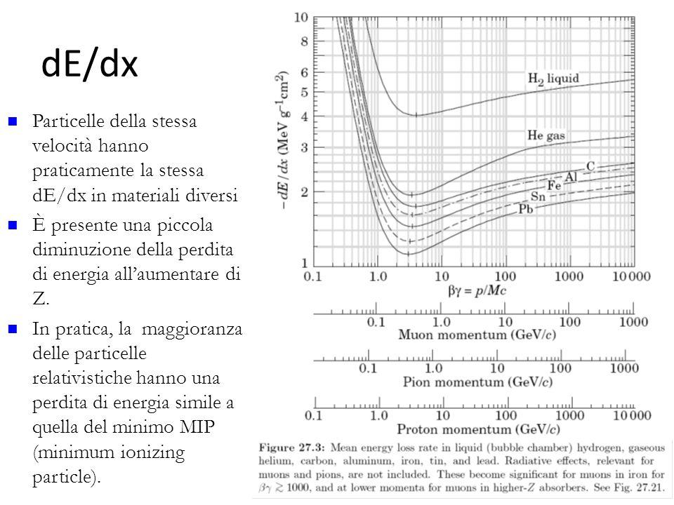 dE/dx 56 Particelle della stessa velocità hanno praticamente la stessa dE/dx in materiali diversi È presente una piccola diminuzione della perdita di