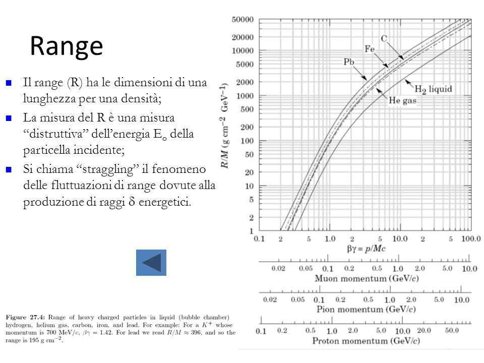 """Range 59 Il range (R) ha le dimensioni di una lunghezza per una densità; La misura del R è una misura """"distruttiva"""" dell'energia E o della particella"""