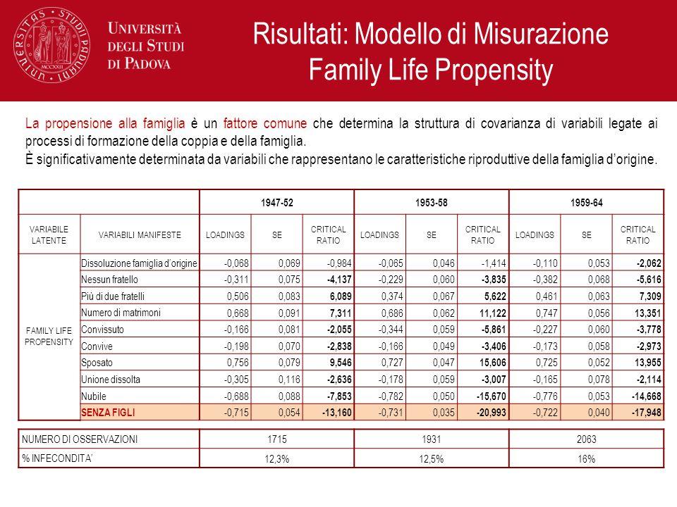 Risultati: Modello di Misurazione Family Life Propensity La propensione alla famiglia è un fattore comune che determina la struttura di covarianza di