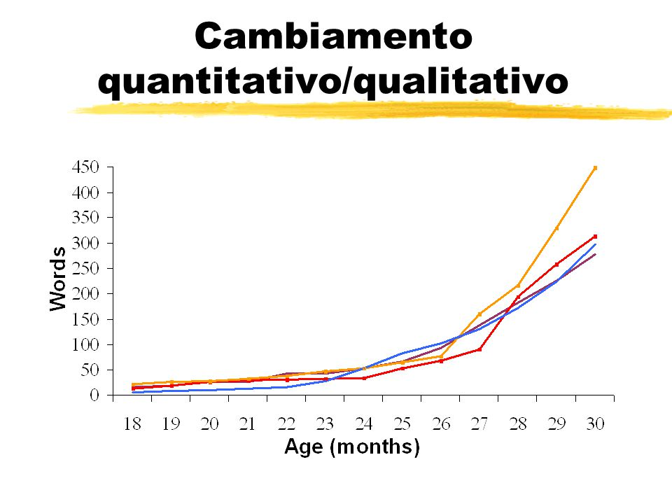 Cambiamento quantitativo/qualitativo