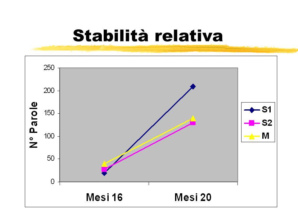 Stabilità relativa
