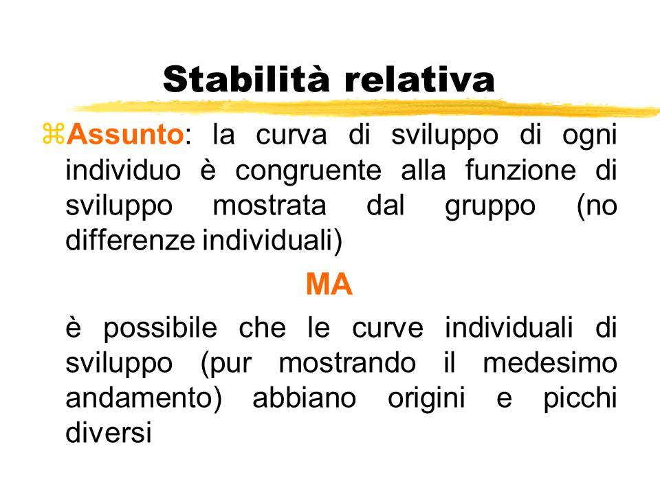 zAssunto: la curva di sviluppo di ogni individuo è congruente alla funzione di sviluppo mostrata dal gruppo (no differenze individuali) MA è possibile che le curve individuali di sviluppo (pur mostrando il medesimo andamento) abbiano origini e picchi diversi