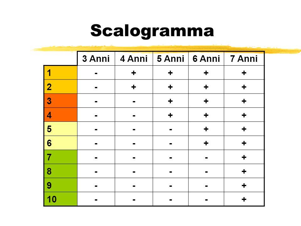 Scalogramma 3 Anni4 Anni5 Anni6 Anni7 Anni 1 -++++ 2-++++ 3--+++ 4--+++ 5---++ 6---++ 7----+ 8----+ 9----+ 10----+