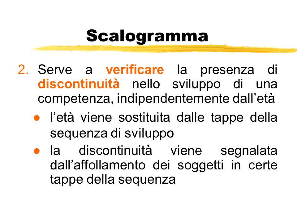 Scalogramma 2.Serve a verificare la presenza di discontinuità nello sviluppo di una competenza, indipendentemente dall'età ●l'età viene sostituita dal