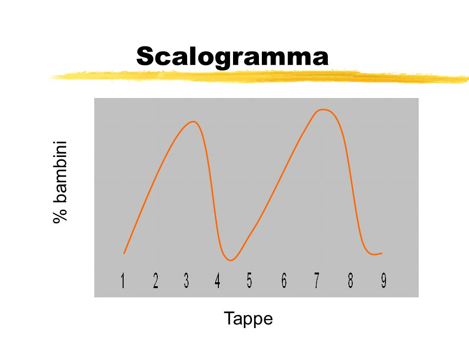Scalogramma % bambini Tappe
