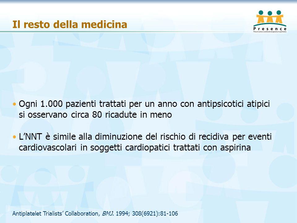 Antiplatelet Trialists' Collaboration, BMJ. 1994; 308(6921):81-106 Il resto della medicina Ogni 1.000 pazienti trattati per un anno con antipsicotici