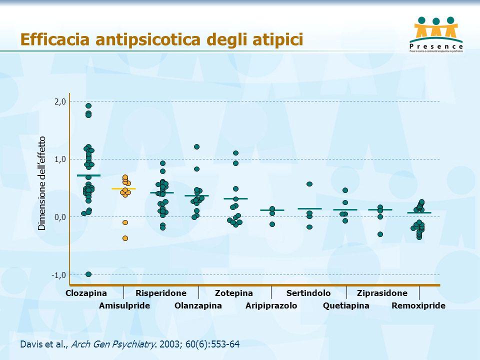 Davis et al., Arch Gen Psychiatry. 2003; 60(6):553-64 Efficacia antipsicotica degli atipici