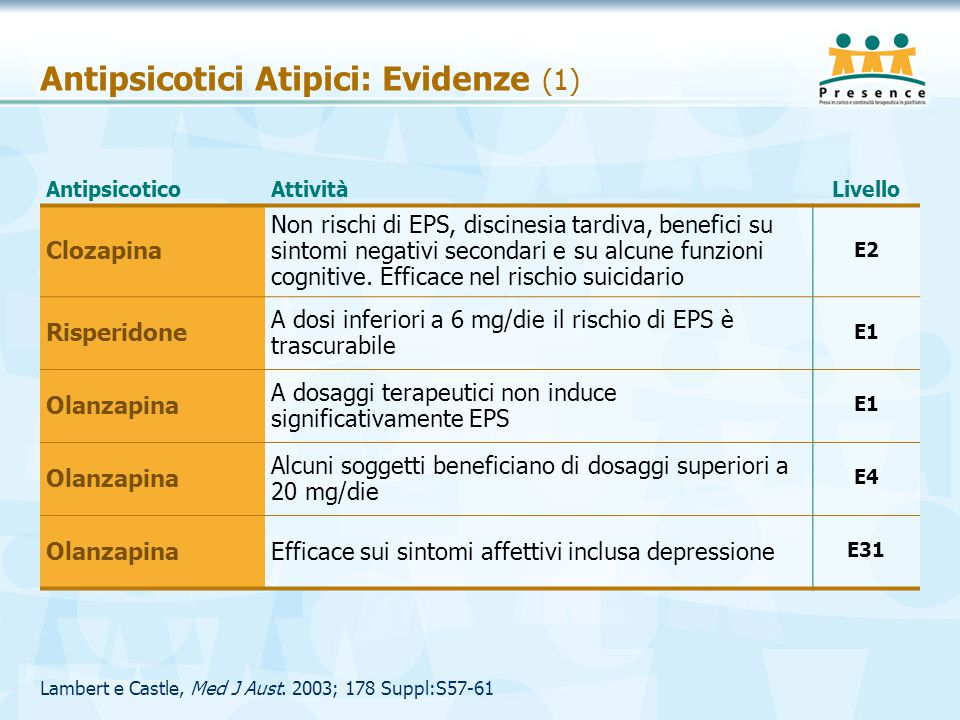 Lambert e Castle, Med J Aust. 2003; 178 Suppl:S57-61 Antipsicotici Atipici: Evidenze (1) AntipsicoticoAttivitàLivello Clozapina Non rischi di EPS, dis