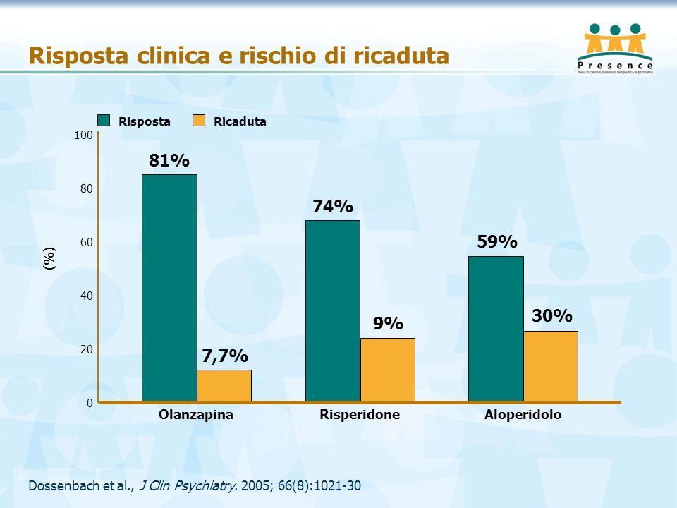 Risposta clinica e rischio di ricaduta Dossenbach et al., J Clin Psychiatry. 2005; 66(8):1021-30 OlanzapinaRisperidoneAloperidolo 0 20 40 60 80 100 (%