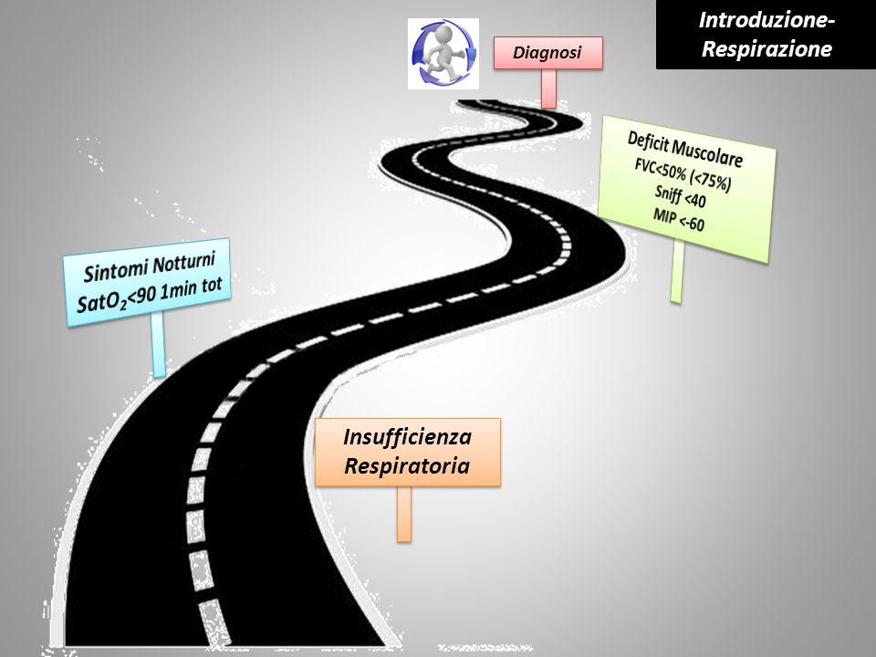 Diagnosi Insufficienza Respiratoria Introduzione- Respirazione