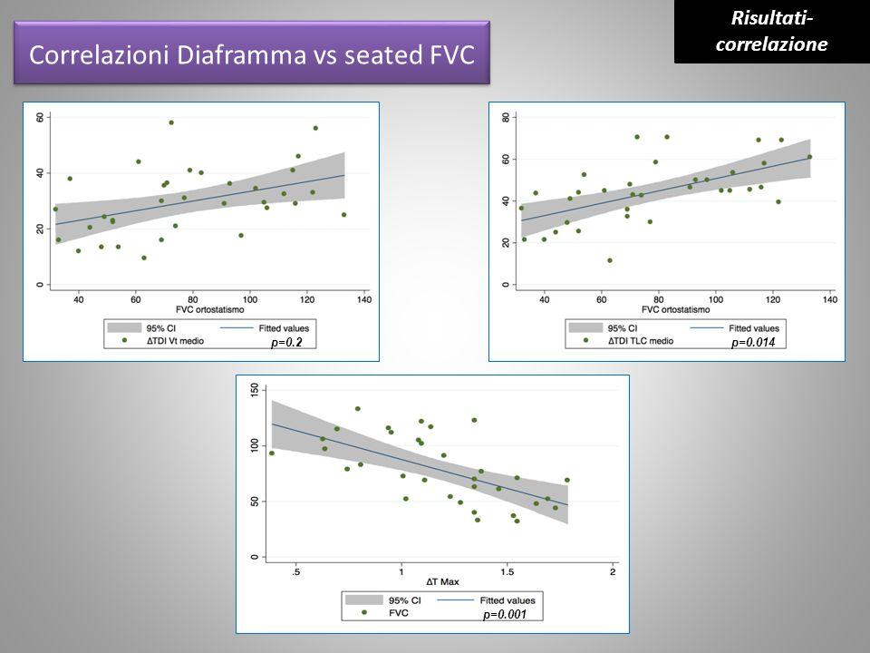 Correlazioni Diaframma vs seated FVC Risultati- correlazione p=0.2p=0.014 p=0.001