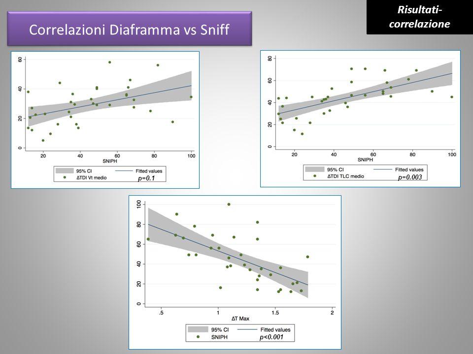 Correlazioni Diaframma vs Sniff p<0.001 p=0.1 p=0.003 Risultati- correlazione
