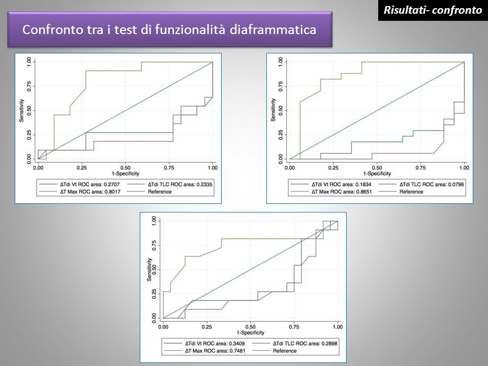 Confronto tra i test di funzionalità diaframmatica Risultati- confronto