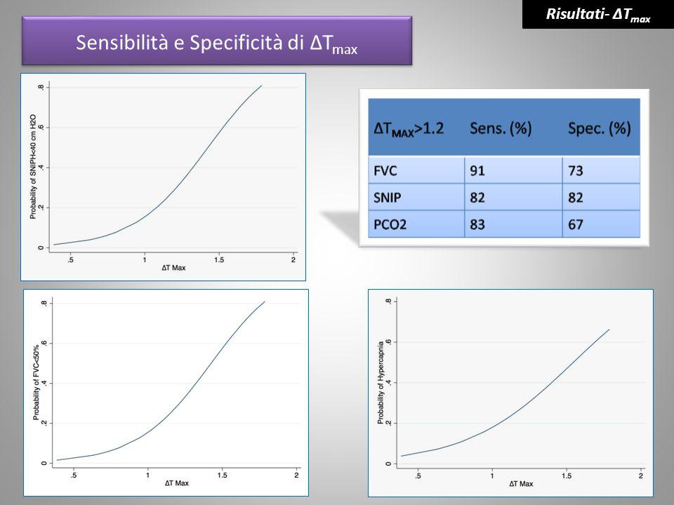 Sensibilità e Specificità di ΔT max Risultati- ΔT max