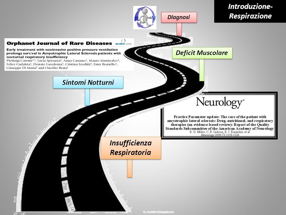 Deficit Muscolare Sintomi Notturni Diagnosi Insufficienza Respiratoria Introduzione- Respirazione