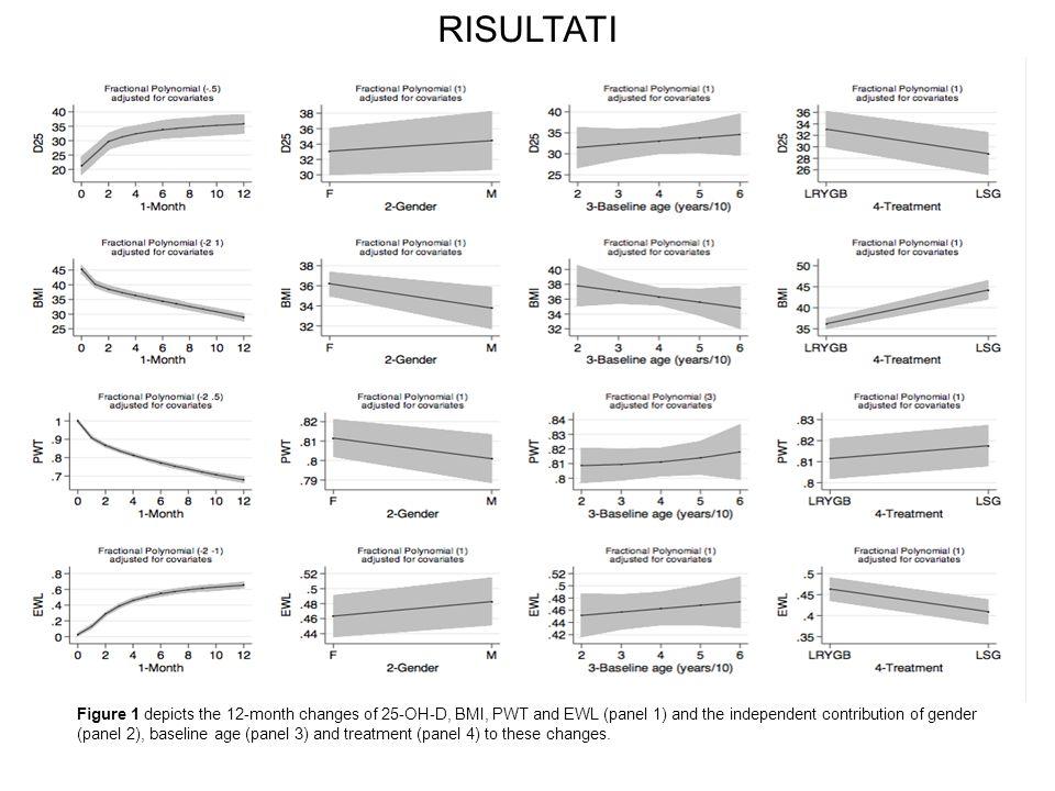 Bibliografia1) Ducloux R., Nobècourt E., Chevallier J.M., Ducloux H., Elian N., Altman J.J. Vitamin D Deficiency before bariatric surgery: should supp