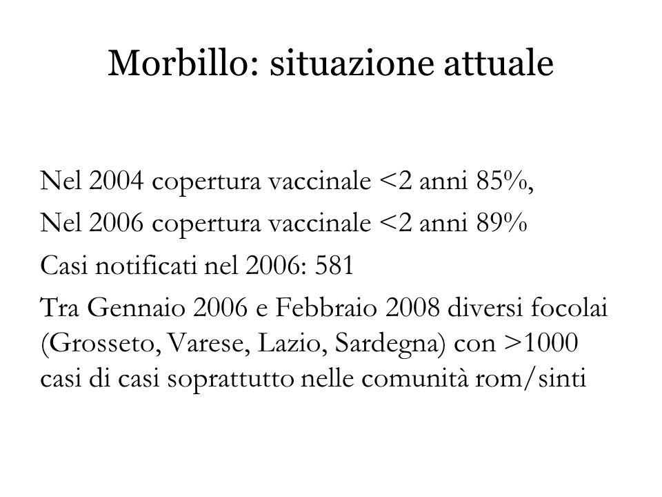 Morbillo: situazione attuale Nel 2004 copertura vaccinale <2 anni 85%, Nel 2006 copertura vaccinale <2 anni 89% Casi notificati nel 2006: 581 Tra Genn