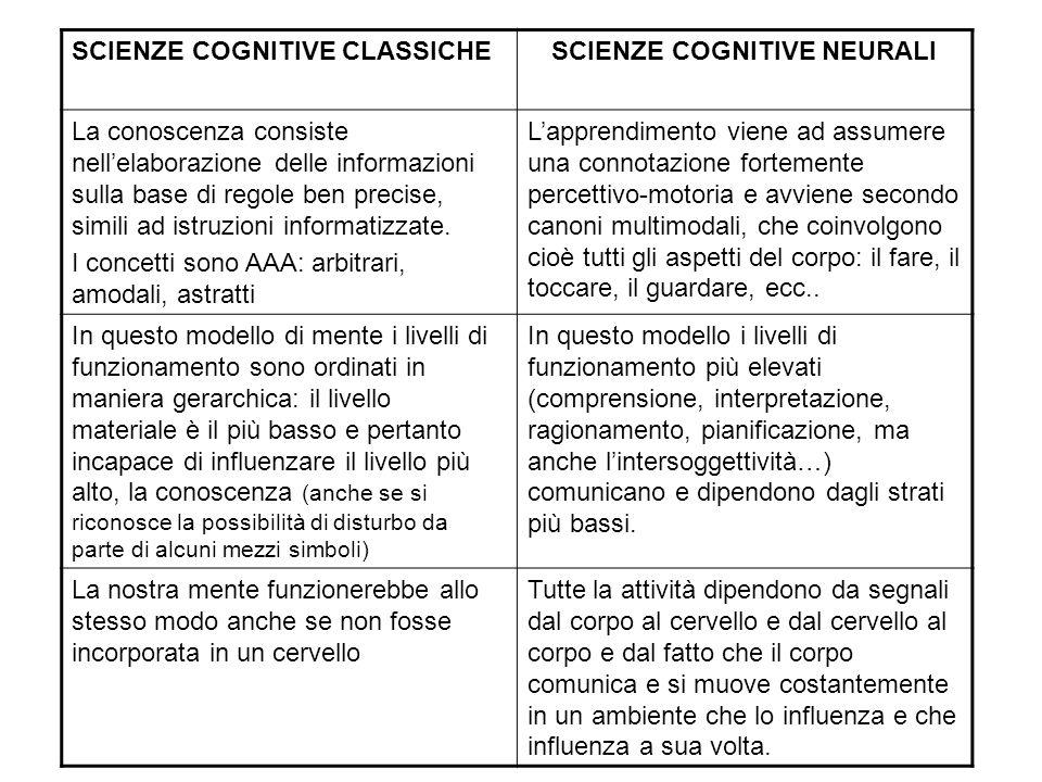 SCIENZE COGNITIVE CLASSICHESCIENZE COGNITIVE NEURALI La conoscenza consiste nell'elaborazione delle informazioni sulla base di regole ben precise, sim