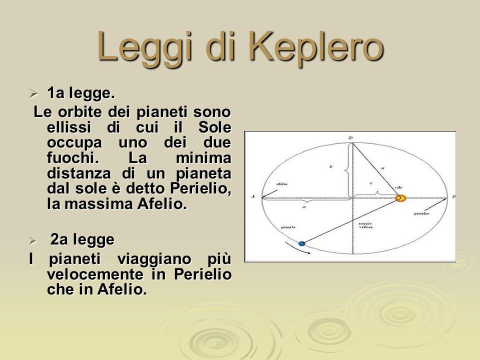 Leggi di Keplero  1a legge. Le orbite dei pianeti sono ellissi di cui il Sole occupa uno dei due fuochi. La minima distanza di un pianeta dal sole è