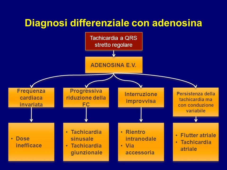 Tachicardia a QRS stretto regolare ADENOSINA E.V. Frequenza cardiaca invariata Progressiva riduzione della FC Interruzione improvvisa Persistenza dell