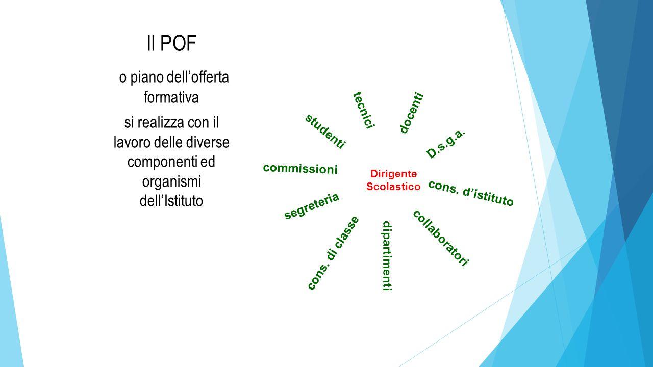 Cosa si trova in un POF Il piano dell'offerta formativa è la carta d'identità dell'Istituto, contiene le scelte educative, progettuali, organizzative che sono alla base della proposta educativa del Liceo.