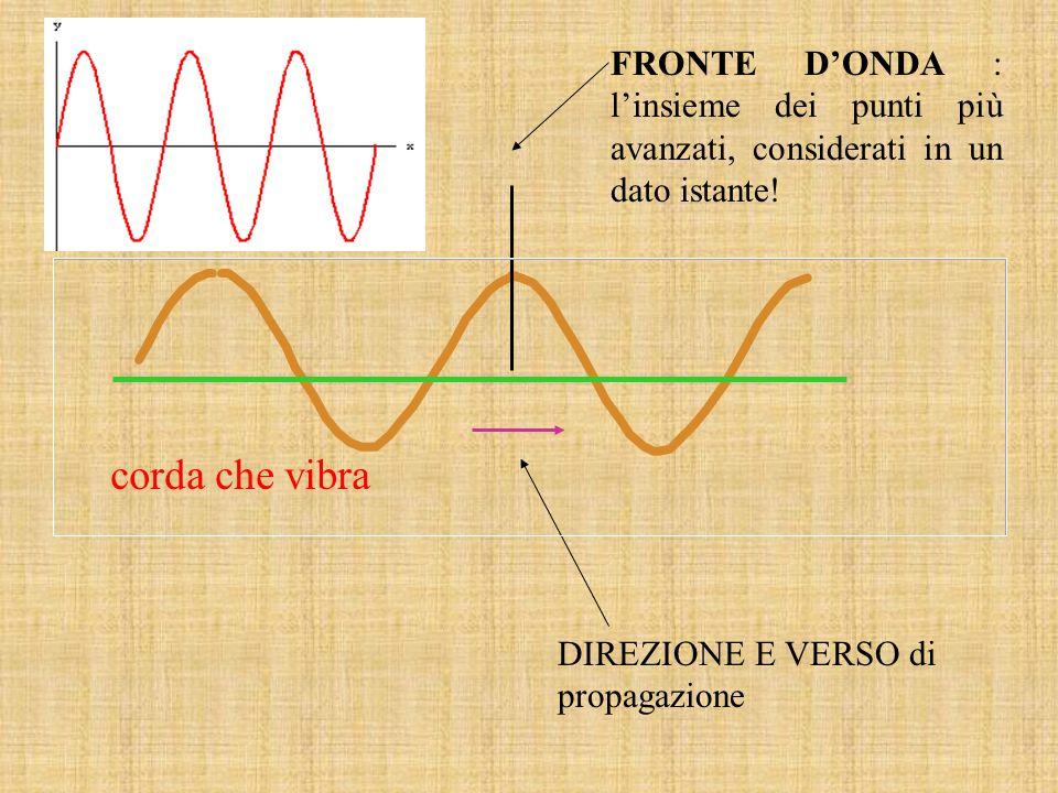 corda che vibra FRONTE D'ONDA : l'insieme dei punti più avanzati, considerati in un dato istante! DIREZIONE E VERSO di propagazione