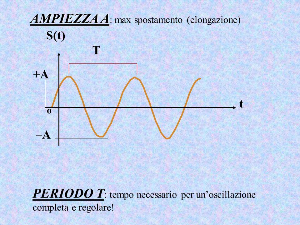AMPIEZZA A AMPIEZZA A : max spostamento (elongazione) t S(t) +A –A o T PERIODO T : tempo necessario per un'oscillazione completa e regolare!