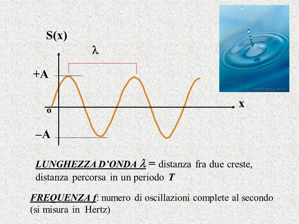 FREQUENZA f: numero di oscillazioni complete al secondo (si misura in Hertz) x S(x) +A –A o LUNGHEZZA D'ONDA = distanza fra due creste, distanza perco