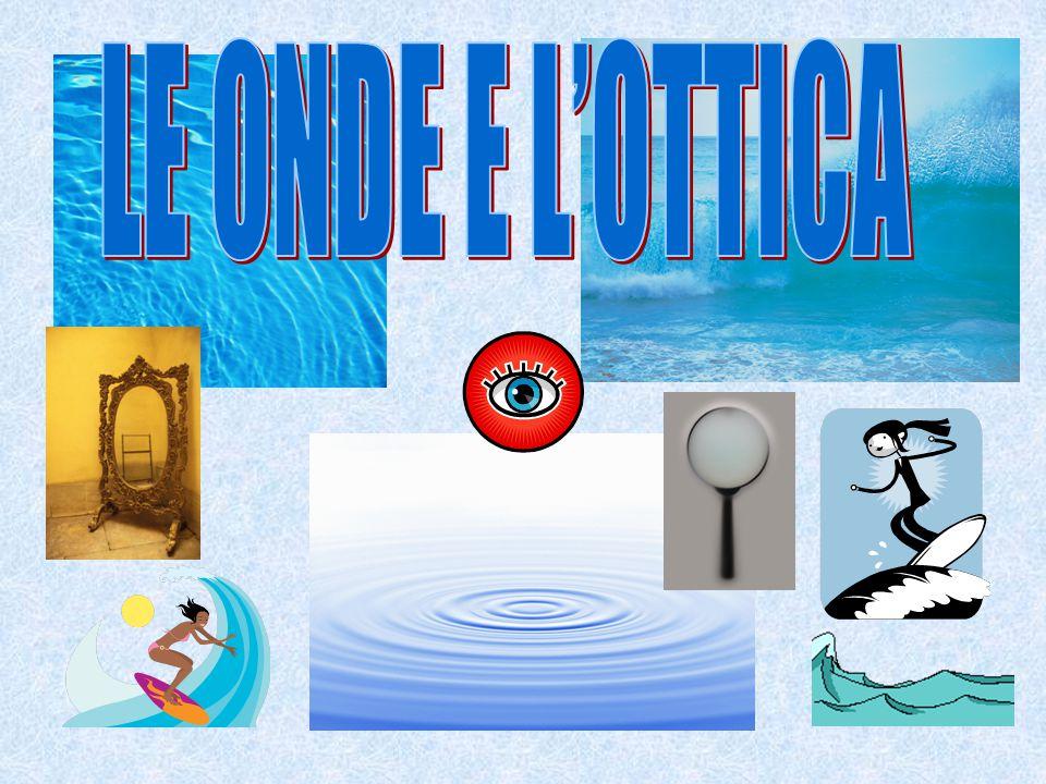 Fenomeni ondulatori Le grandezze caratteristiche La velocità di propagazione Proprietà delle onde Onde meccaniche: il suono La luce e la sua velocità L'ottica: specchi e lenti ARGOMENTI