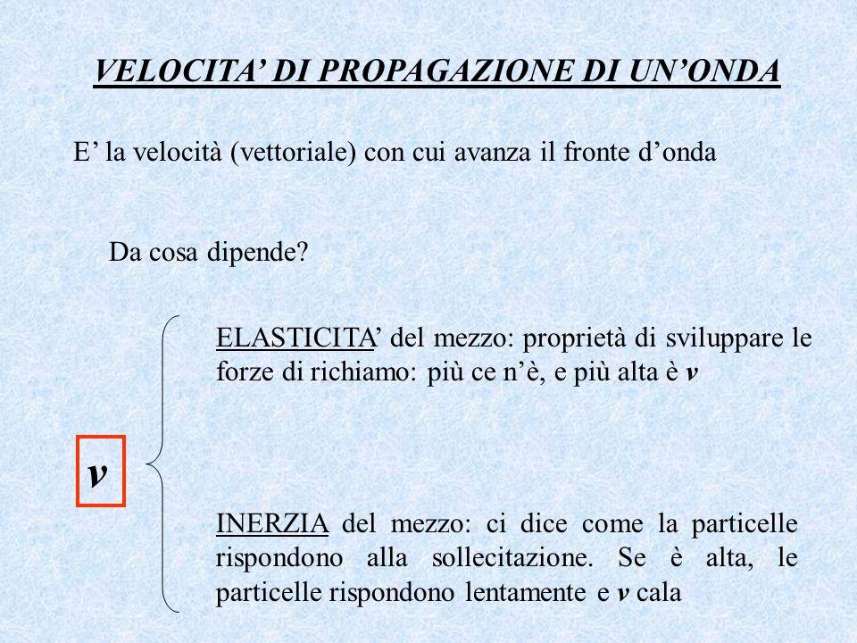 VELOCITA' DI PROPAGAZIONE DI UN'ONDA E' la velocità (vettoriale) con cui avanza il fronte d'onda Da cosa dipende? v ELASTICITA' del mezzo: proprietà d