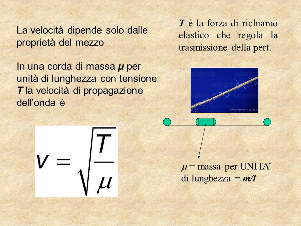 La velocità dipende solo dalle proprietà del mezzo In una corda di massa µ per unità di lunghezza con tensione T la velocità di propagazione dell'onda