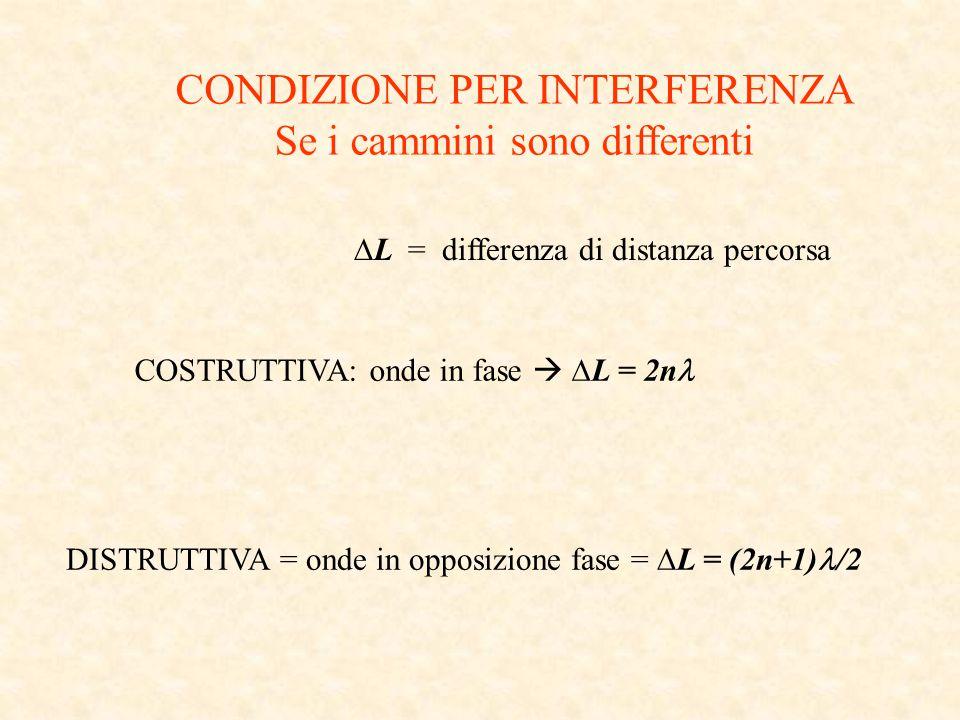 CONDIZIONE PER INTERFERENZA Se i cammini sono differenti COSTRUTTIVA: onde in fase   L = 2n DISTRUTTIVA = onde in opposizione fase =  L = (2n+1) /2