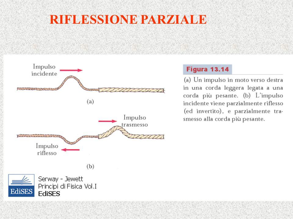 RIFLESSIONE PARZIALE