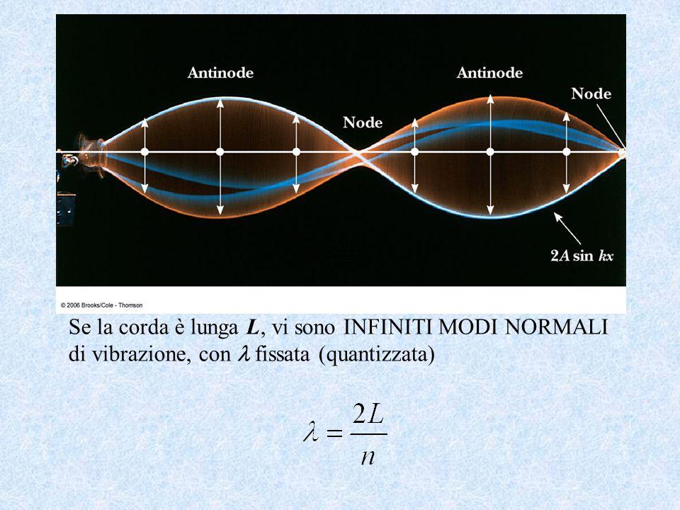 Se la corda è lunga L, vi sono INFINITI MODI NORMALI di vibrazione, con fissata (quantizzata)