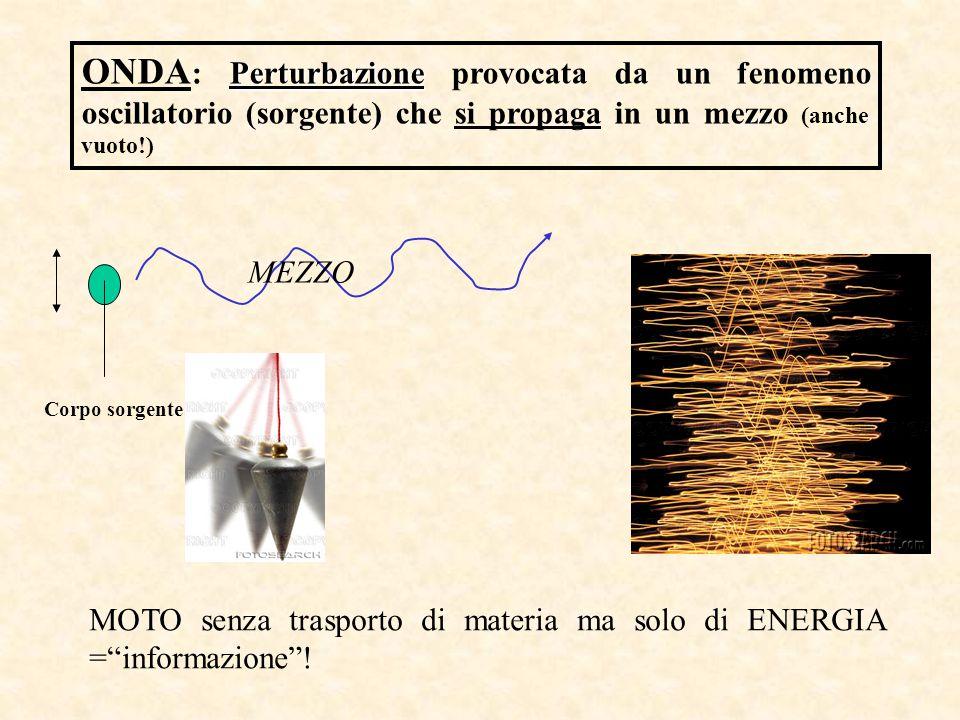 Perturbazione ONDA : Perturbazione provocata da un fenomeno oscillatorio (sorgente) che si propaga in un mezzo (anche vuoto!) Corpo sorgente MEZZO MOT