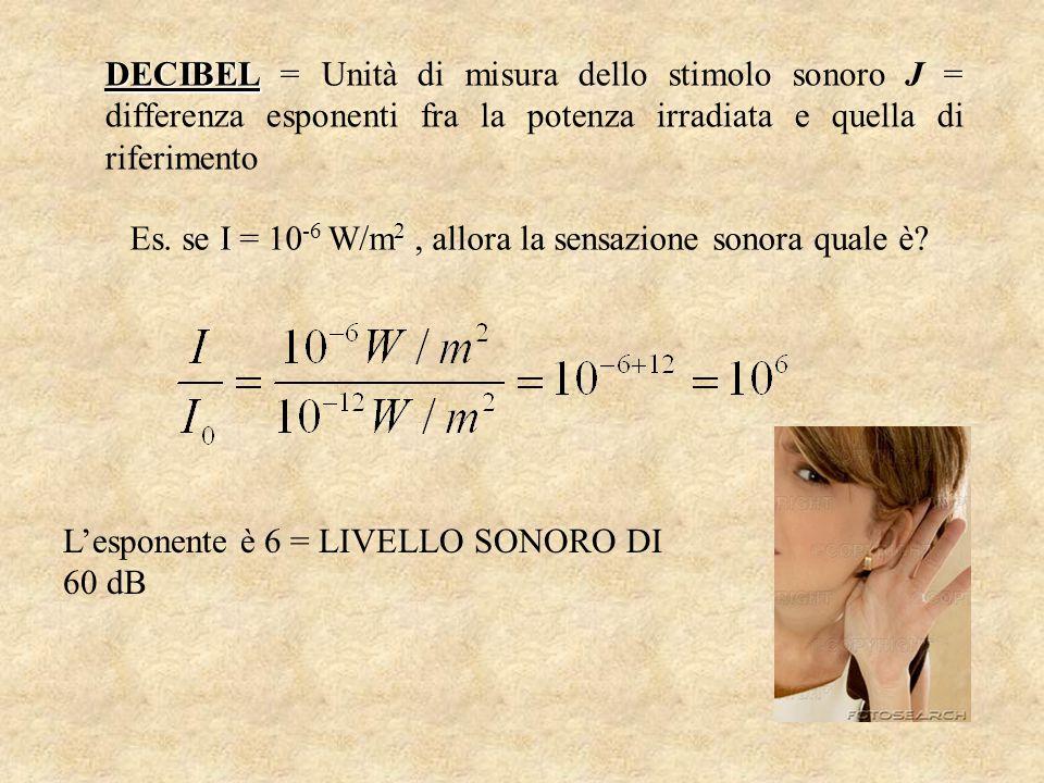 DECIBEL DECIBEL = Unità di misura dello stimolo sonoro J = differenza esponenti fra la potenza irradiata e quella di riferimento Es. se I = 10 -6 W/m