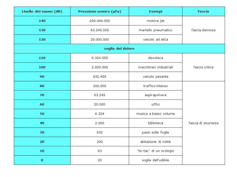 Livello del suono (dB) Pressione sonora (Pa) EsempiFascia 140200.000.000motore jet fascia dannosa 13063.245.555martello pneumatico 12020.000.000veico