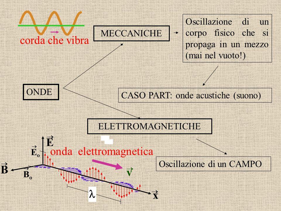 ONDE MECCANICHE Oscillazione di un corpo fisico che si propaga in un mezzo (mai nel vuoto!) CASO PART: onde acustiche (suono) ELETTROMAGNETICHE Oscill